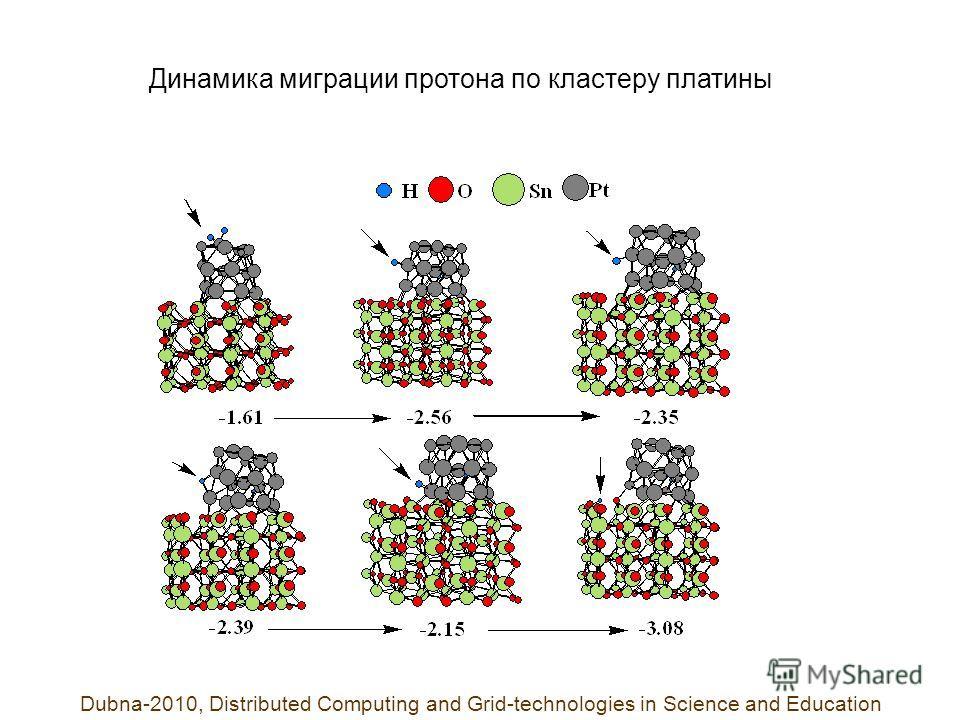 Динамика миграции протона по кластеру платины Dubna-2010, Distributed Computing and Grid-technologies in Science and Education