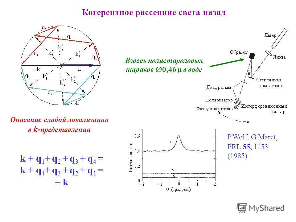 Когерентное рассеяние света назад Описание слабой локализации в k- представлении k + q 1 + q 2 + q 3 + q 4 = k + q 4 + q 3 + q 2 + q 1 = k P.Wolf, G.Maret, PRL 55, 1153 (1985) Взвесь полистироловых шариков в воде