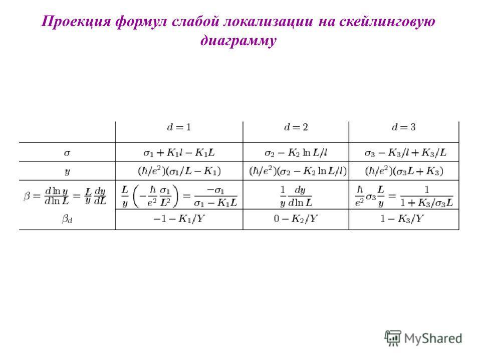 Проекция формул слабой локализации на скейлинговую диаграмму