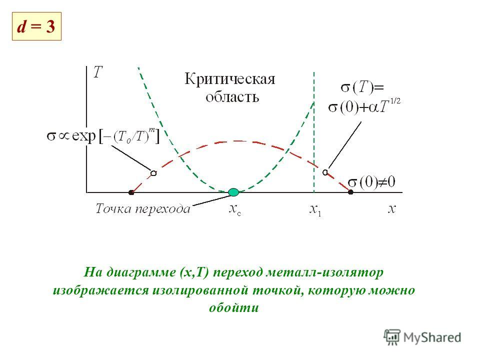 d = 3 На диаграмме (х,Т) переход металл-изолятор изображается изолированной точкой, которую можно обойти
