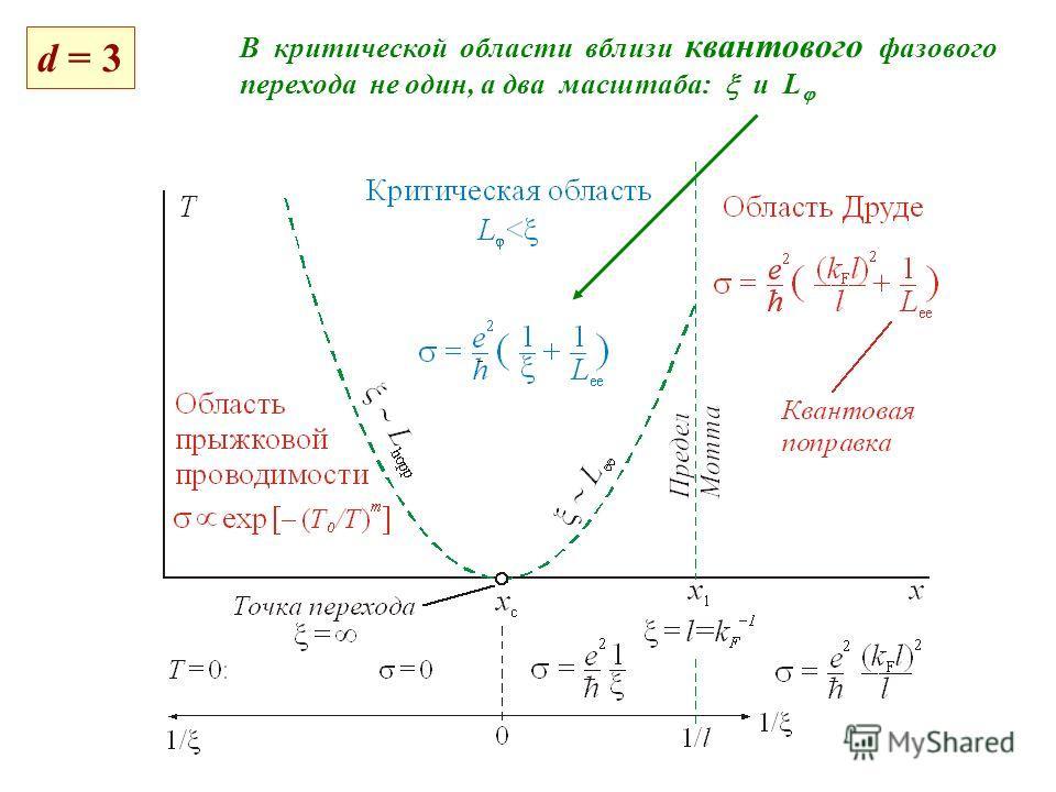 d = 3 В критической области вблизи квантового фазового перехода не один, а два масштаба: и L
