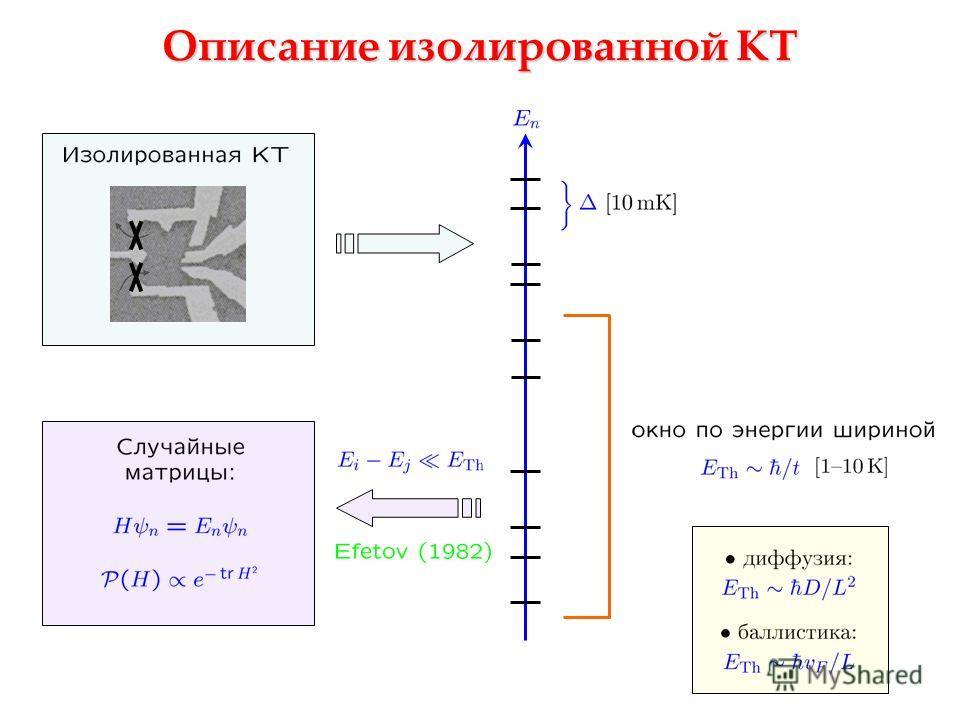 Описание изолированной КТ