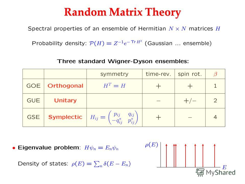 Random Matrix Theory