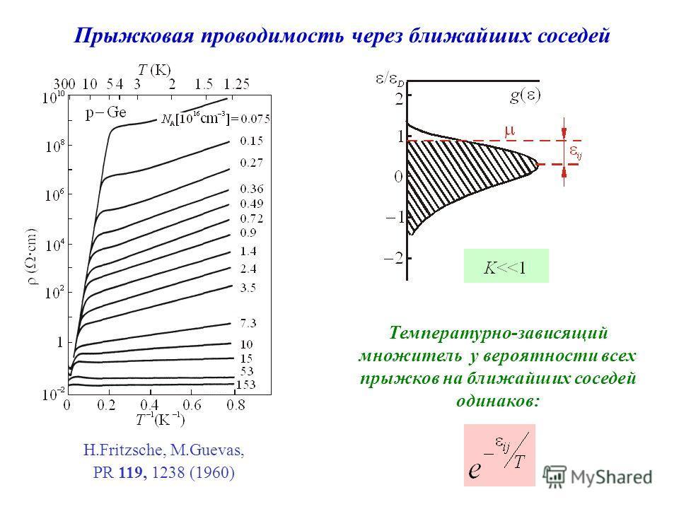 H.Fritzsche, M.Guevas, PR 119, 1238 (1960) Прыжковая проводимость через ближайших соседей Температурно-зависящий множитель у вероятности всех прыжков на ближайших соседей одинаков: