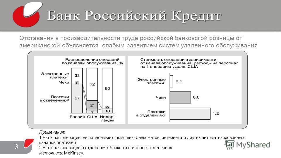 Отставания в производительности труда российской банковской розницы от американской объясняется слабым развитием систем удаленного обслуживания Примечания: 1 Включая операции, выполняемые с помощью банкоматов, интернета и других автоматизированных ка