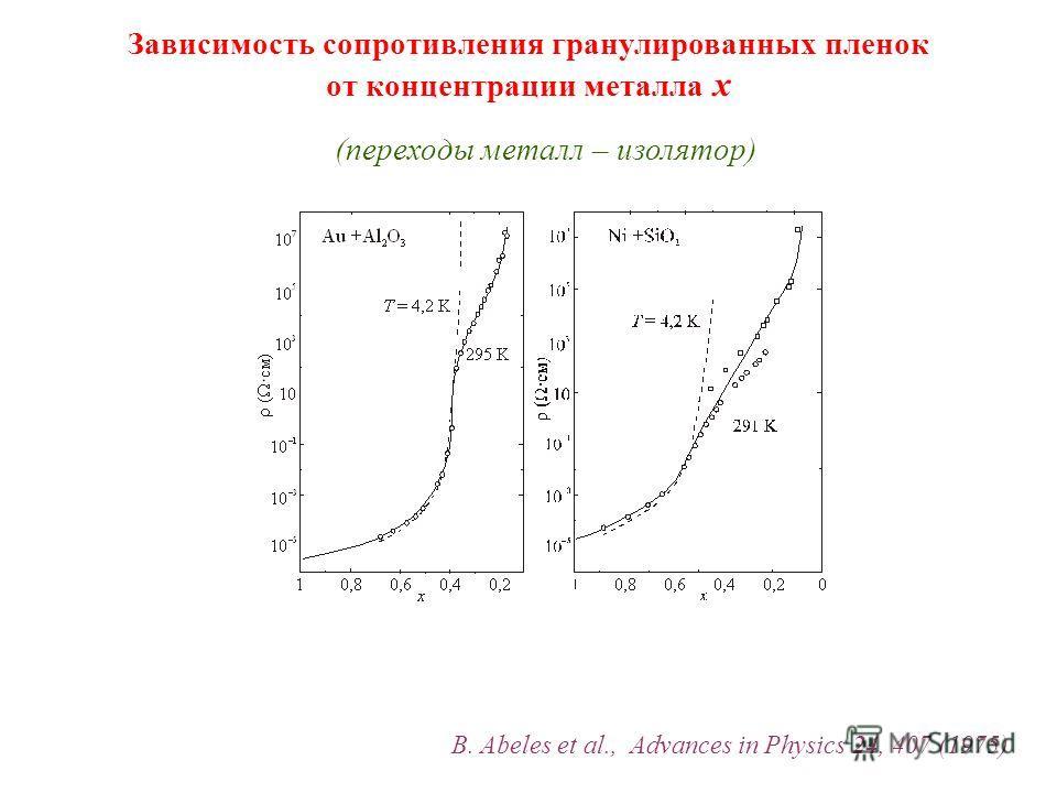 Зависимость сопротивления гранулированных пленок от концентрации металла x B. Abeles et al., Advances in Physics 24, 407 (1975) (переходы металл – изолятор)
