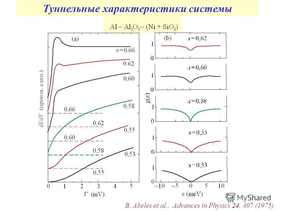 Туннельные характеристики системы B. Abeles et al., Advances in Physics 24, 407 (1975)