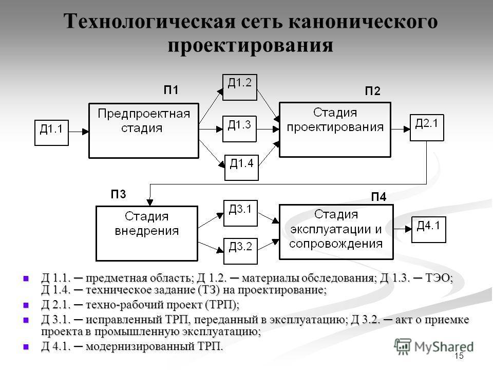 15 Технологическая сеть канонического проектирования Д 1.1. предметная область; Д 1.2. материалы обследования; Д 1.3. ТЭО; Д 1.4. техническое задание (ТЗ) на проектирование; Д 1.1. предметная область; Д 1.2. материалы обследования; Д 1.3. ТЭО; Д 1.4.