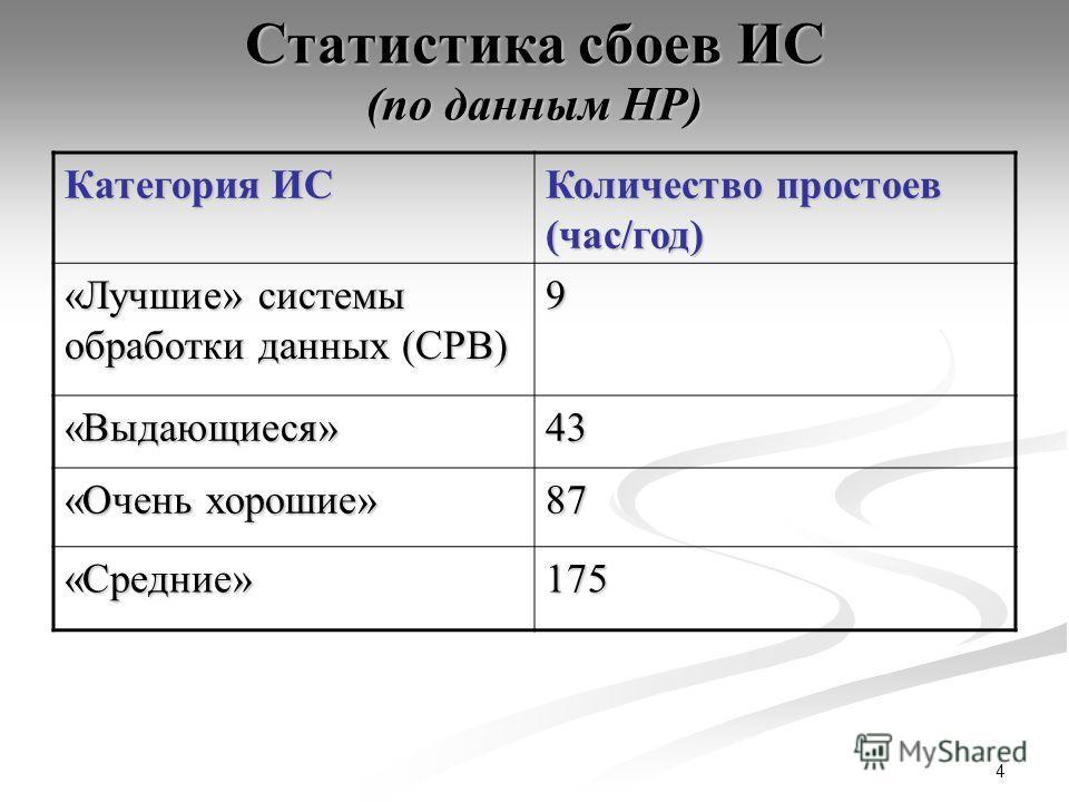 4 Статистика сбоев ИС (по данным HP) Категория ИС Количество простоев (час/год) «Лучшие» системы обработки данных (СРВ) 9 «Выдающиеся»43 «Очень хорошие» 87 «Средние»175