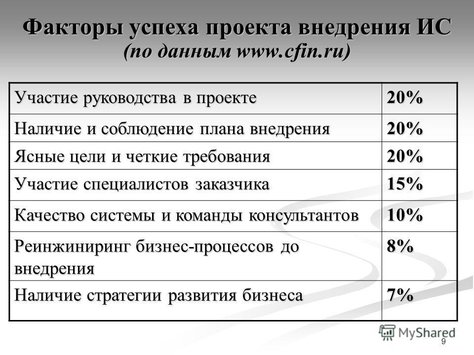 9 Факторы успеха проекта внедрения ИС (по данным www.cfin.ru) Участие руководства в проекте 20% Наличие и соблюдение плана внедрения 20% Ясные цели и четкие требования 20% Участие специалистов заказчика 15%15%15%15% Качество системы и команды консуль
