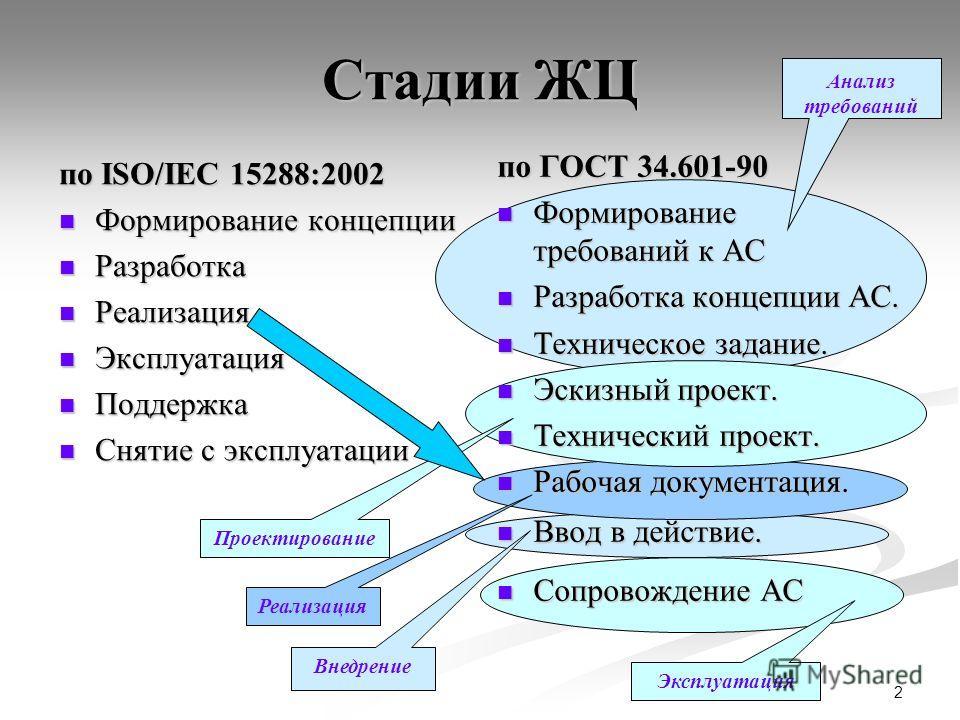 2 Стадии ЖЦ по ISO/IEC 15288:2002 Формирование концепции Формирование концепции Разработка Разработка Реализация Реализация Эксплуатация Эксплуатация Поддержка Поддержка Снятие с эксплуатации Снятие с эксплуатации по ГОСТ 34.601-90 Формирование требо
