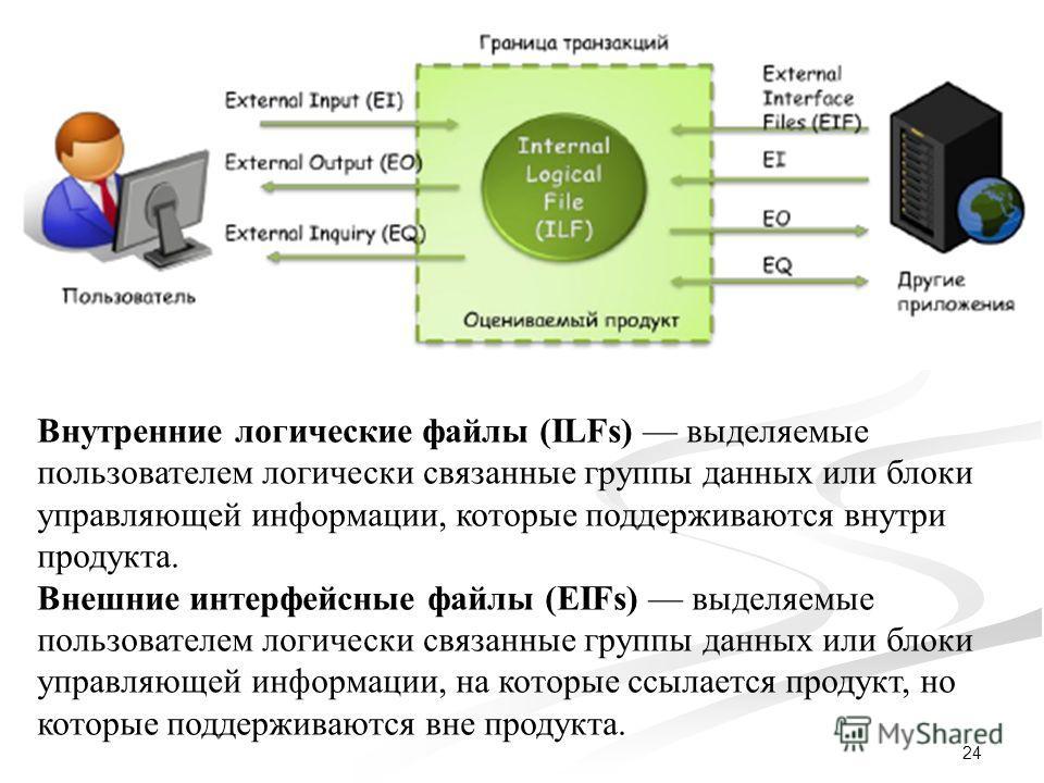24 Внутренние логические файлы (ILFs) выделяемые пользователем логически связанные группы данных или блоки управляющей информации, которые поддерживаются внутри продукта. Внешние интерфейсные файлы (EIFs) выделяемые пользователем логически связанные