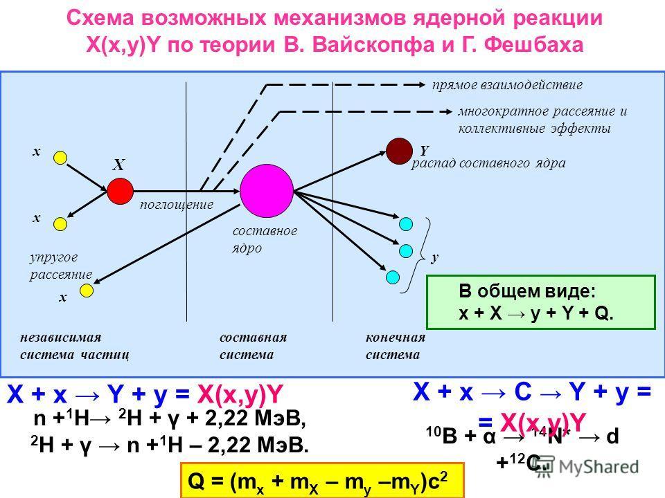 Схема возможных механизмов ядерной реакции X(x,y)Y по теории В. Вайскопфа и Г. Фешбаха упругое рассеяние x x X Y y поглощение составное ядро распад составного ядра прямое взаимодействие многократное рассеяние и коллективные эффекты независимая систем