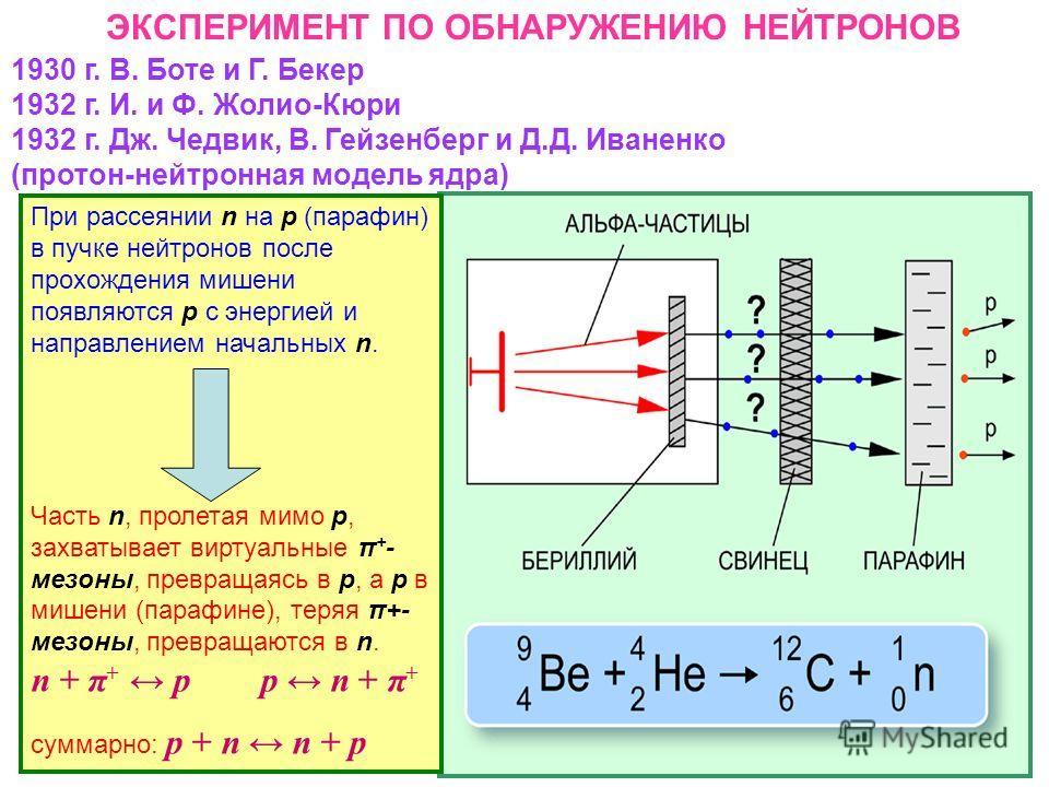 ЭКСПЕРИМЕНТ ПО ОБНАРУЖЕНИЮ НЕЙТРОНОВ 1930 г. В. Боте и Г. Бекер 1932 г. И. и Ф. Жолио-Кюри 1932 г. Дж. Чедвик, В. Гейзенберг и Д.Д. Иваненко (протон-нейтронная модель ядра) При рассеянии n на р (парафин) в пучке нейтронов после прохождения мишени поя