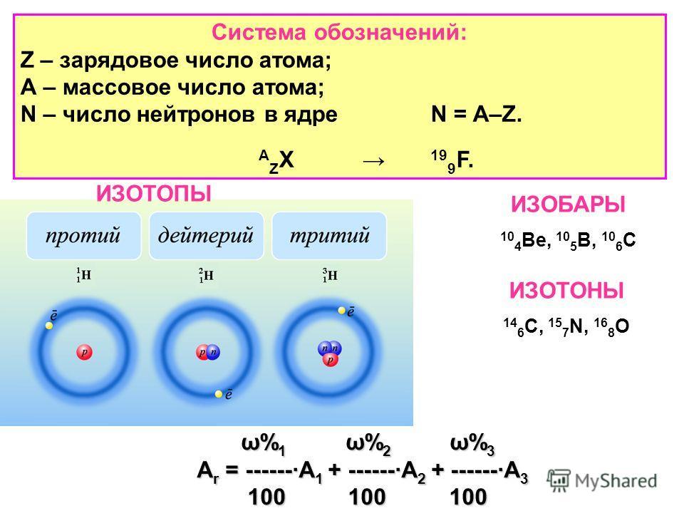 ИЗОТОПЫ ИЗОБАРЫ 10 4 Ве, 10 5 В, 10 6 С ИЗОТОНЫ 14 6 C, 15 7 N, 16 8 O Система обозначений: Z – зарядовое число атома; А – массовое число атома; N – число нейтронов в ядреN = А–Z. A Z X 19 9 F. ω% 1 ω% 2 ω% 3 ω% 1 ω% 2 ω% 3 A r = ------·A 1 + ------·