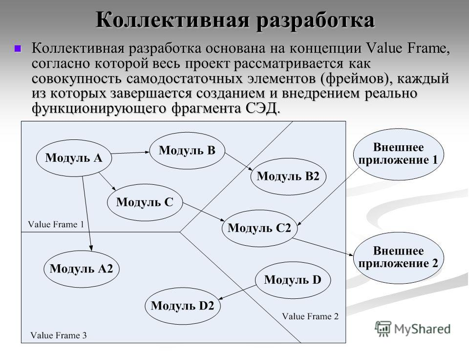 Коллективная разработка Коллективная разработка основана на концепции Value Frame, согласно которой весь проект рассматривается как совокупность самодостаточных элементов (фреймов), каждый из которых завершается созданием и внедрением реально функцио
