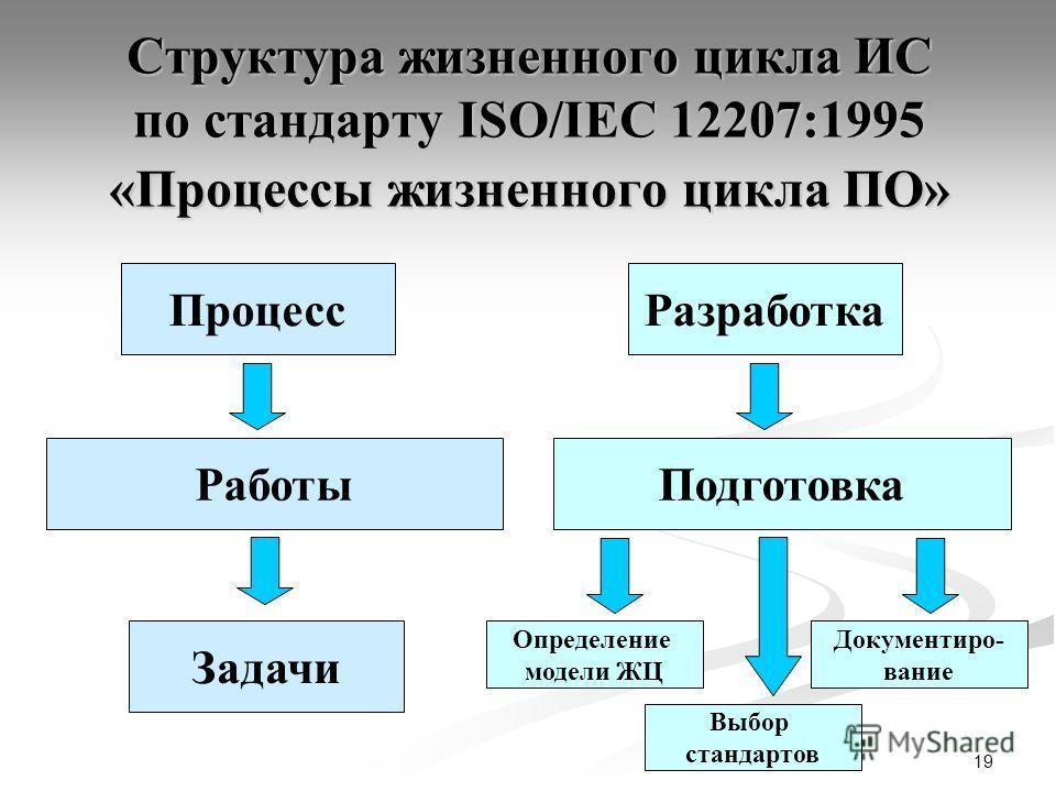 19 Структура жизненного цикла ИС по стандарту ISO/IEC 12207:1995 «Процессы жизненного цикла ПО» Процесс Работы Задачи Разработка Подготовка Определение модели ЖЦ Документиро- вание Выбор стандартов