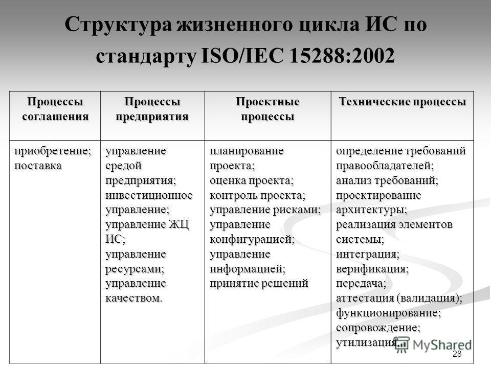 28 Структура жизненного цикла ИС по стандарту ISO/IEC 15288:2002 Процессы соглашения Процессы предприятия Проектные процессы Технические процессы приобретение;поставка управление средой предприятия; инвестиционное управление; управление ЖЦ ИС; управл