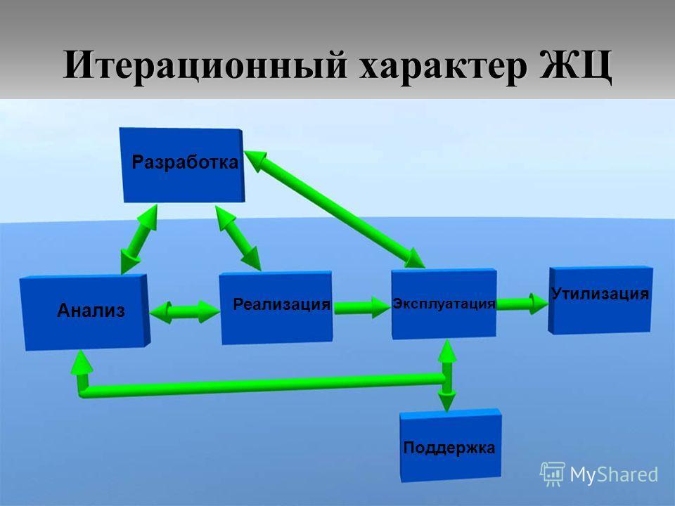 39 Итерационный характер ЖЦ Анализ Реализация Эксплуатация Утилизация Разработка Поддержка