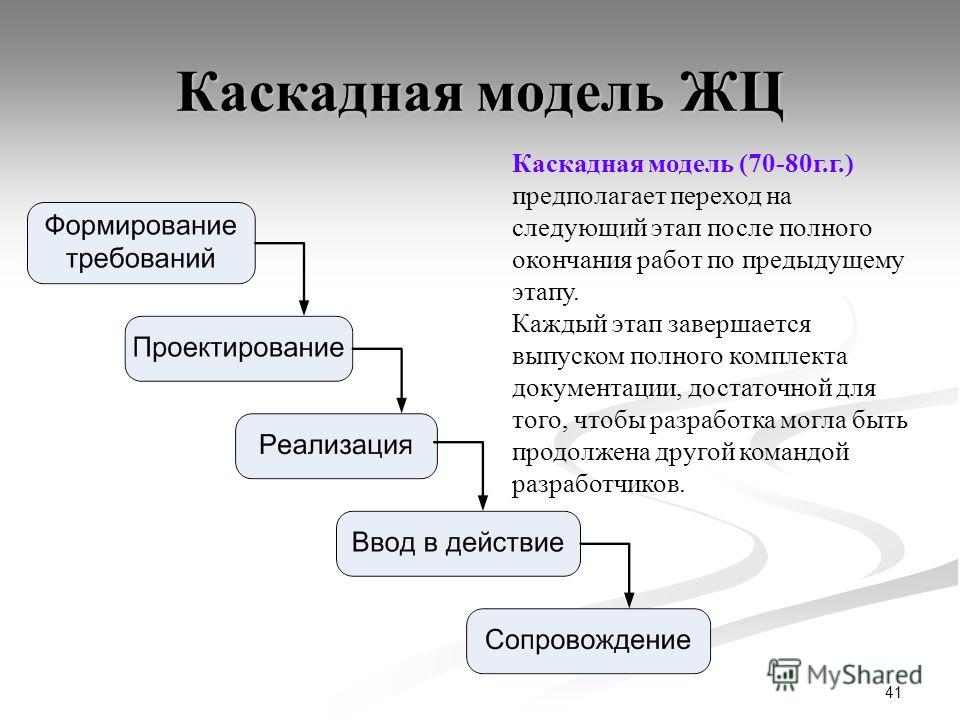 41 Каскадная модель ЖЦ Каскадная модель (70-80г.г.) предполагает переход на следующий этап после полного окончания работ по предыдущему этапу. Каждый этап завершается выпуском полного комплекта документации, достаточной для того, чтобы разработка мог