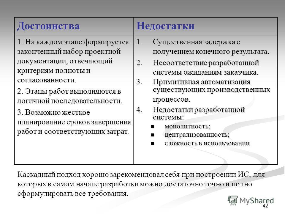 42 ДостоинстваНедостатки 1. На каждом этапе формируется законченный набор проектной документации, отвечающий критериям полноты и согласованности. 2. Этапы работ выполняются в логичной последовательности. 3. Возможно жесткое планирование сроков заверш