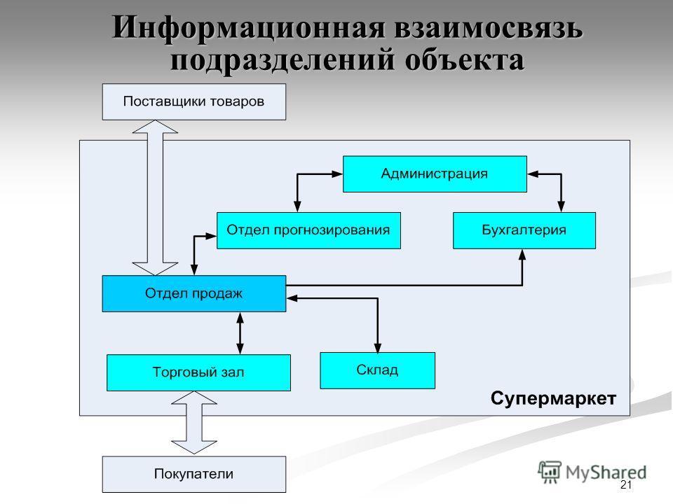 21 Информационная взаимосвязь подразделений объекта