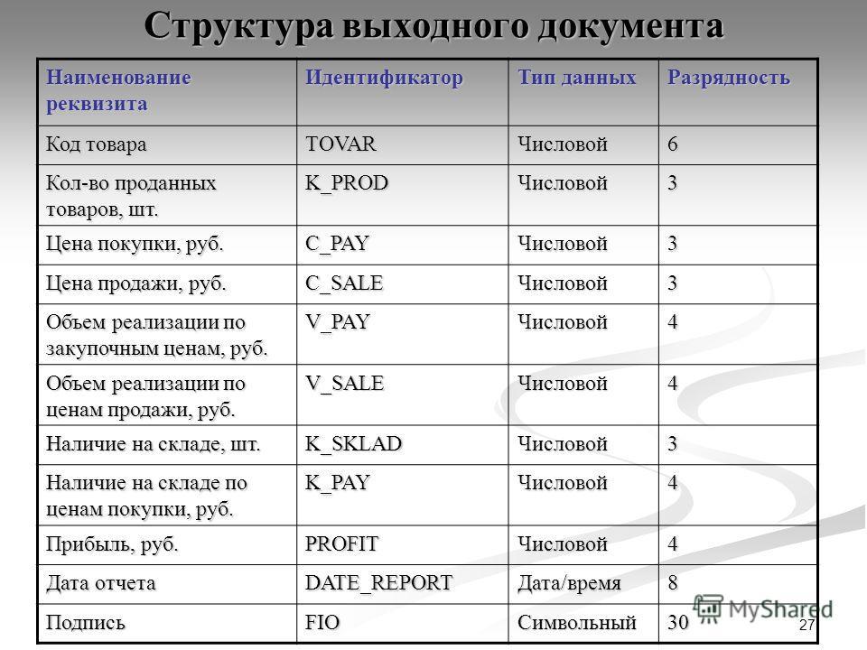 27 Структура выходного документа Наименование реквизита Идентификатор Тип данных Разрядность Код товара TOVARЧисловой6 Кол-во проданных товаров, шт. K_PRODЧисловой3 Цена покупки, руб. C_PAYЧисловой3 Цена продажи, руб. C_SALEЧисловой3 Объем реализации