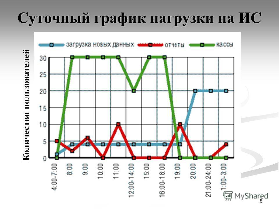 8 Суточный график нагрузки на ИС Количество пользователей