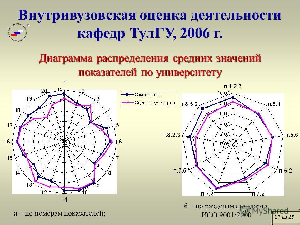 Внутривузовская оценка деятельности кафедр ТулГУ, 2006 г. Диаграмма распределения средних значений показателей по университету а – по номерам показателей; б – по разделам стандарта ИСО 9001:2000 17 из 25