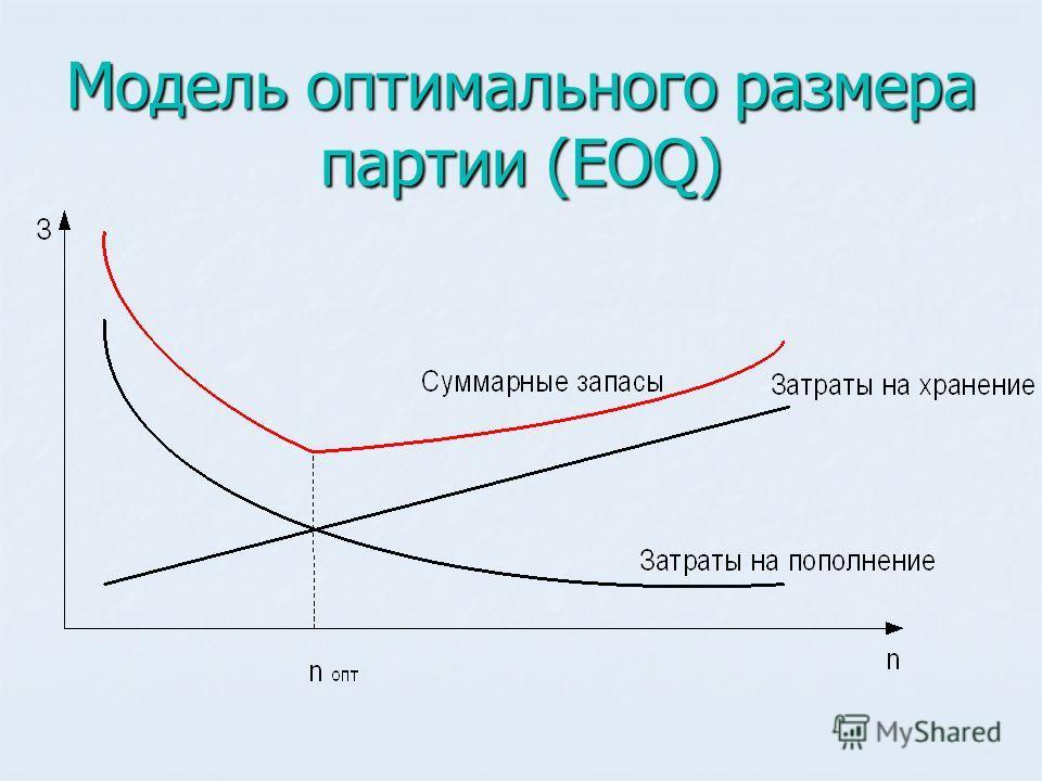 Модель оптимального размера партии (EOQ)