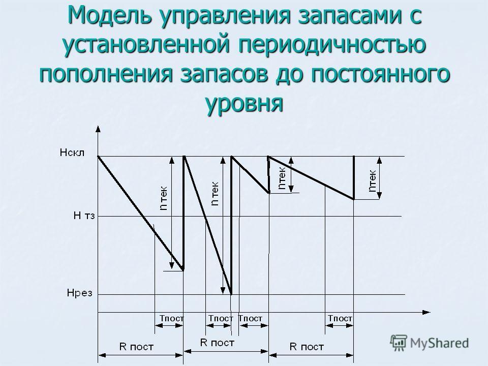 Модель управления запасами с установленной периодичностью пополнения запасов до постоянного уровня