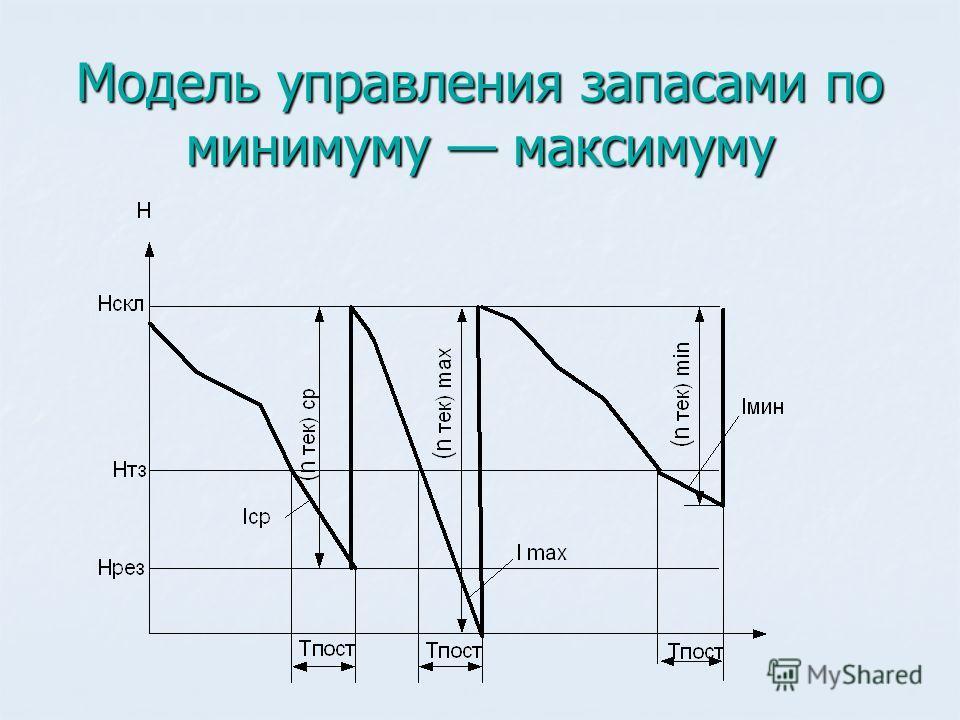 Модель управления запасами по минимуму максимуму