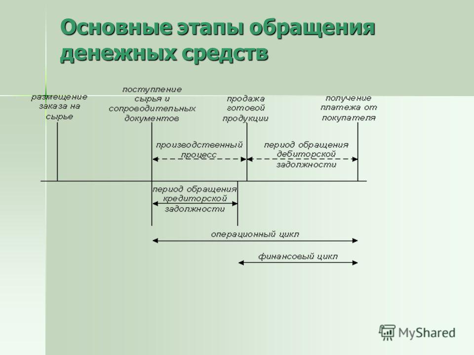Основные этапы обращения денежных средств