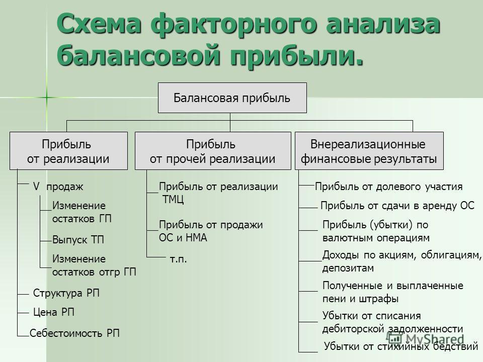 анализ деятельности
