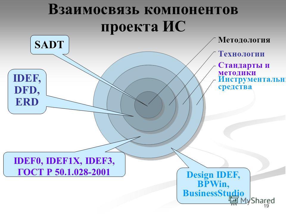 19 Методология Технологии Стандарты и методики Инструментальные средстваSADT IDEF, DFD, ERD IDEF0, IDEF1X, IDEF3, ГОСТ Р 50.1.028-2001 Design IDEF, BPWin, BusinessStudio Взаимосвязь компонентов проекта ИС