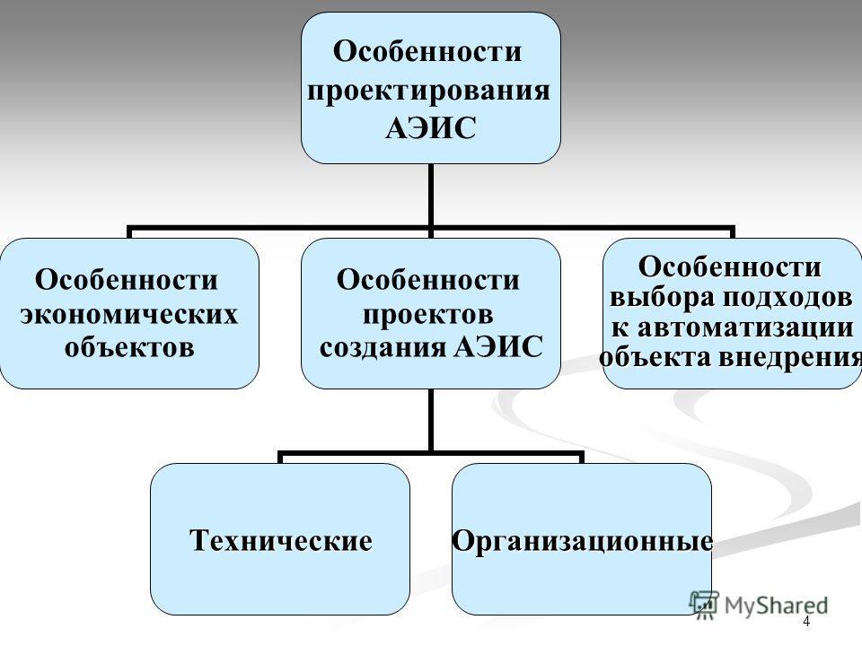 4 Особенности проектирования АЭИС Особенности экономических объектов Особенности проектов создания АЭИС ТехническиеОрганизационные Особенности выбора подходов к автоматизации объекта внедрения