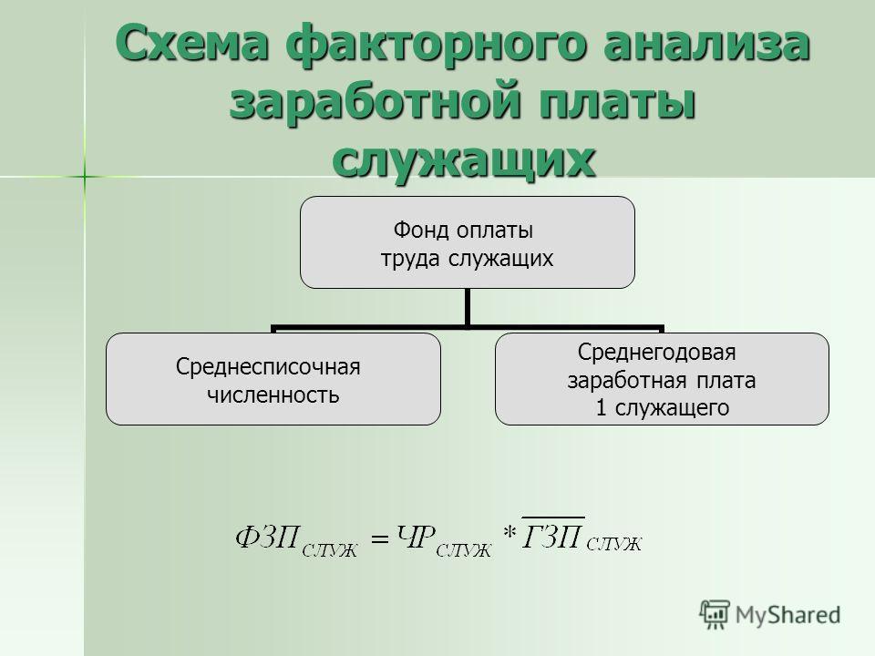 Схема факторного анализа заработной платы служащих Фонд оплаты труда служащих Среднесписочная численность Среднегодовая заработная плата 1 служащего