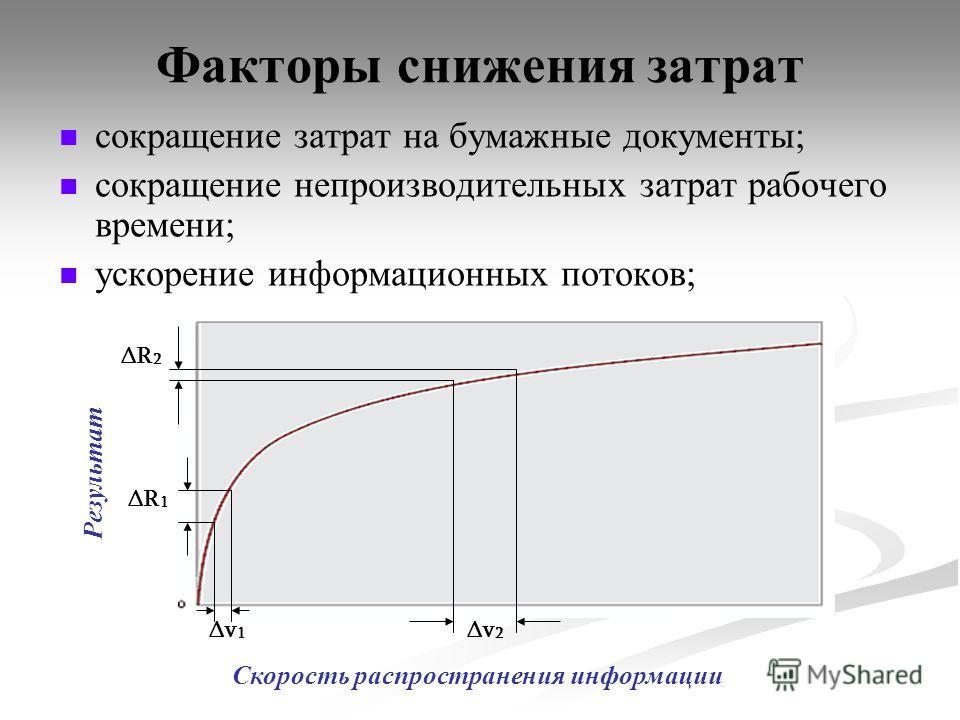 Факторы снижения затрат сокращение затрат на бумажные документы; сокращение непроизводительных затрат рабочего времени; ускорение информационных потоков; Скорость распространения информации Результат Δv1Δv1 ΔR1ΔR1 Δv2Δv2 ΔR2ΔR2