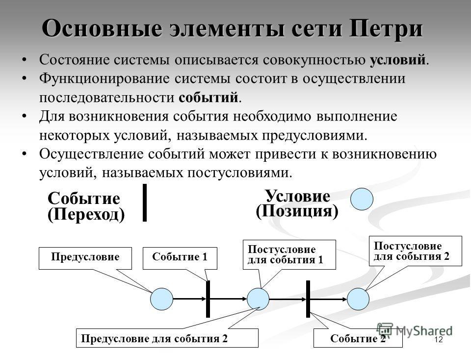 12 Основные элементы сети Петри Условие (Позиция) Событие (Переход) Состояние системы описывается совокупностью условий. Функционирование системы состоит в осуществлении последовательности событий. Для возникновения события необходимо выполнение неко