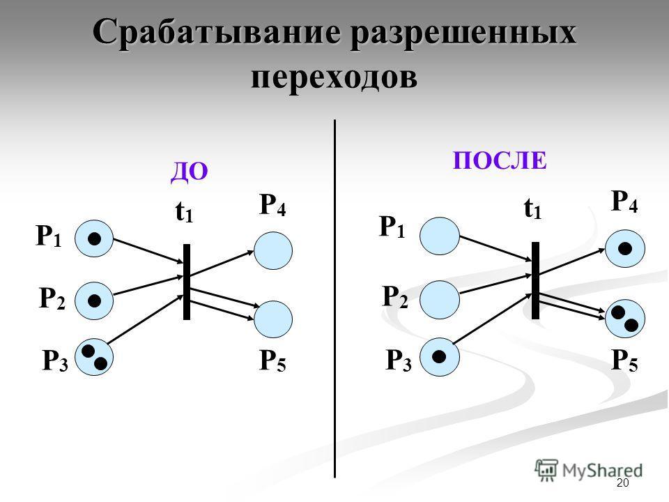 20 Срабатывание разрешенных переходов ДО P4P4 P1P1 t1t1 P2P2 P3P3 P5P5 ПОСЛЕ P4P4 P1P1 t1t1 P2P2 P3P3 P5P5