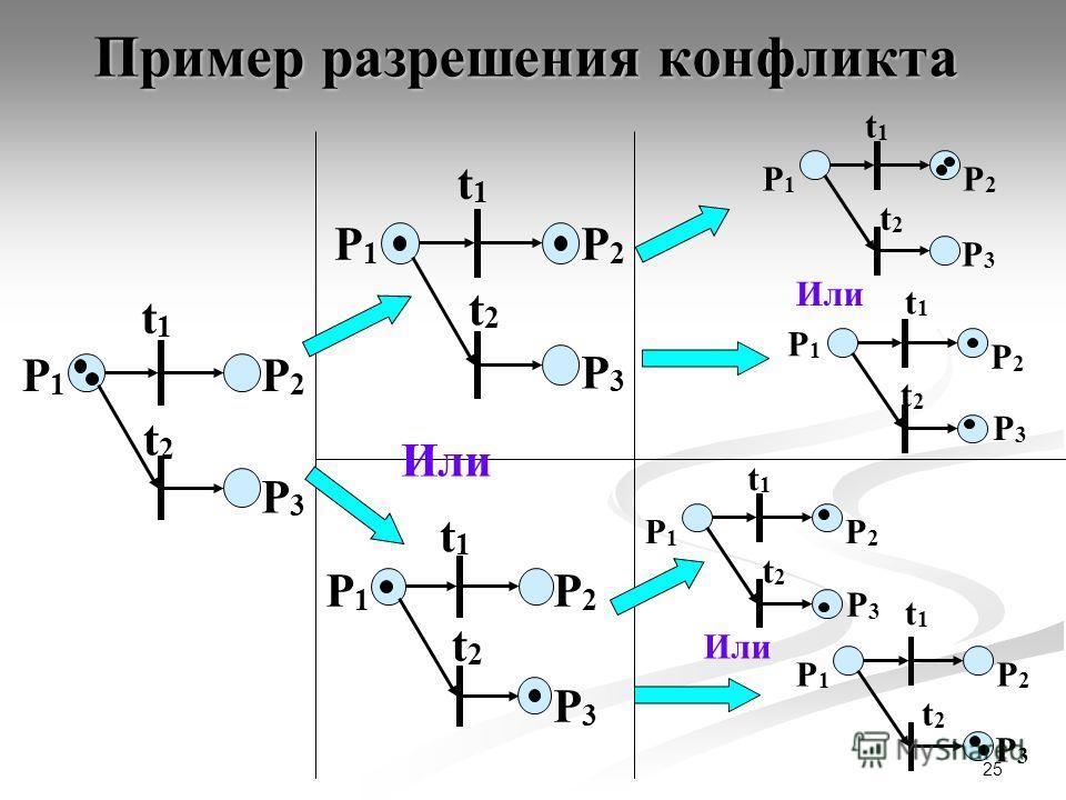 25 Пример разрешения конфликта P1P1 P2P2 t1t1 P3P3 t2t2 P1P1 P2P2 t1t1 P3P3 t2t2 P1P1 P2P2 t1t1 P3P3 t2t2 P1P1 P2P2 t1t1 P3P3 t2t2 P1P1 P2P2 t1t1 P3P3 t2t2 P1P1 P2P2 t1t1 P3P3 t2t2 P1P1 P2P2 t1t1 P3P3 t2t2 Или