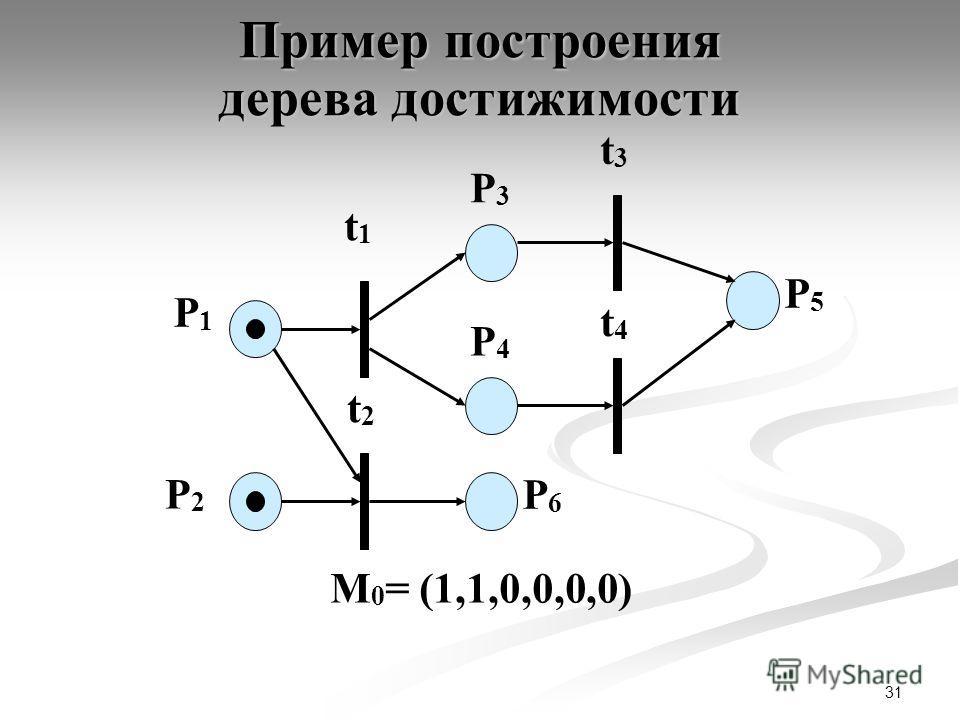 31 P1P1 P2P2 t1t1 P3P3 t2t2 t3t3 t4t4 P4P4 P6P6 P5P5 М 0 = (1,1,0,0,0,0) Пример построения дерева достижимости