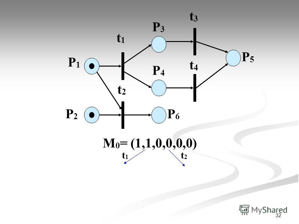 32 P1P1 P2P2 t1t1 P3P3 t2t2 t3t3 t4t4 P4P4 P6P6 P5P5 М 0 = (1,1,0,0,0,0) t1t1 t2t2