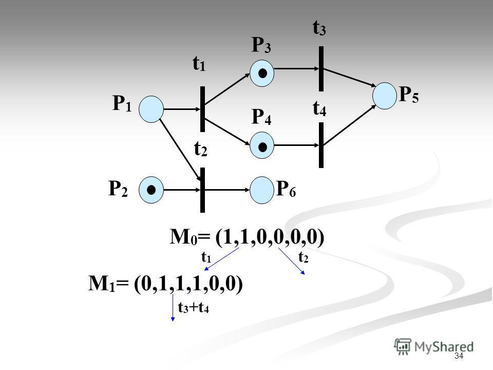 34 P1P1 P2P2 t1t1 P3P3 t2t2 t3t3 t4t4 P4P4 P6P6 P5P5 М 0 = (1,1,0,0,0,0) t1t1 t2t2 М 1 = (0,1,1,1,0,0) t 3 +t 4