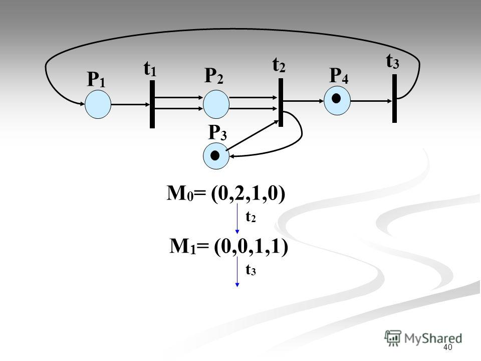 40 М 0 = (0,2,1,0) P1P1 t1t1 P2P2 t2t2 t3t3 P3P3 P4P4 t2t2 М 1 = (0,0,1,1) t3t3