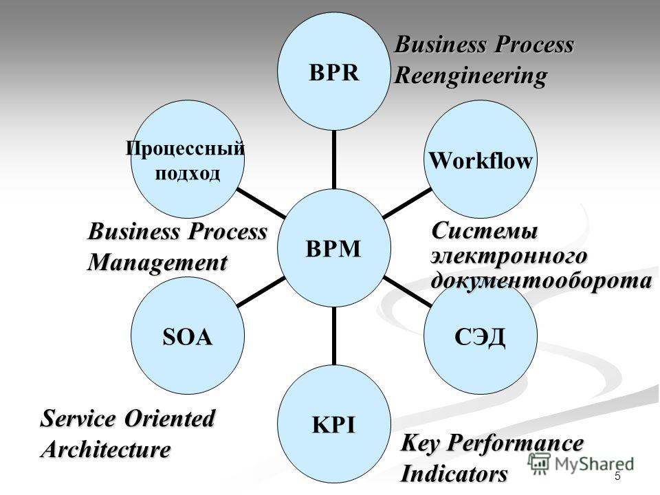 5 BPM BPRWorkflowСЭДKPISOA Процессный подход Key Performance Indicators Системыэлектронногодокументооборота Service Oriented Architecture Business Process Reengineering Management