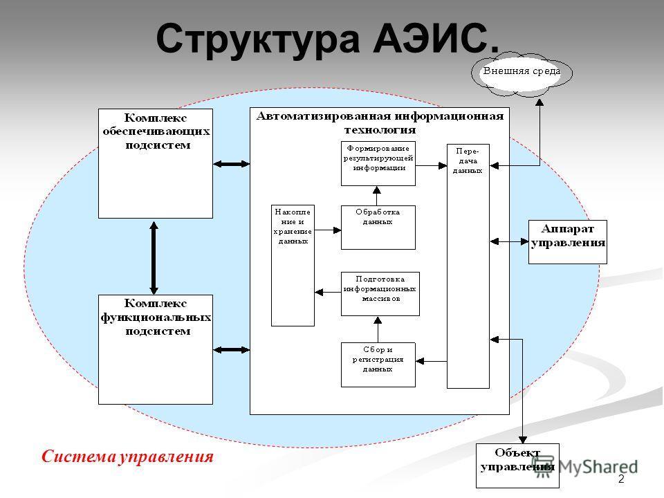 2 Структура АЭИС. Система управления