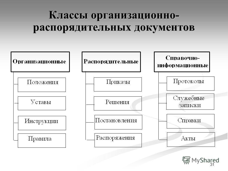 31 Классы организационно- распорядительных документов