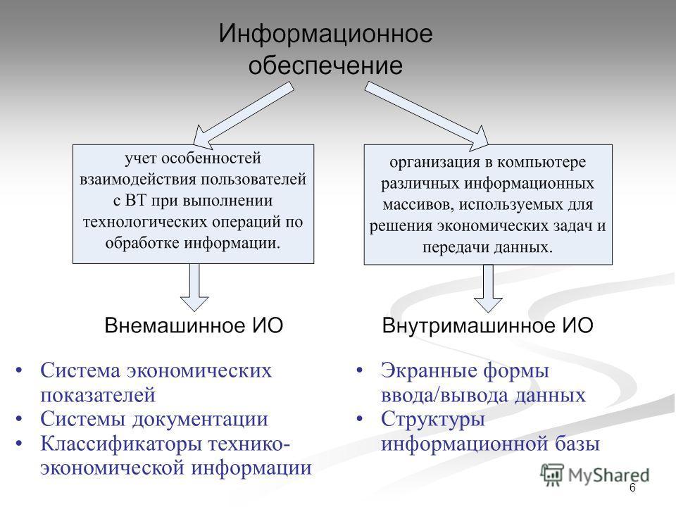 6 Система экономических показателей Системы документации Классификаторы технико- экономической информации Экранные формы ввода/вывода данных Структуры информационной базы