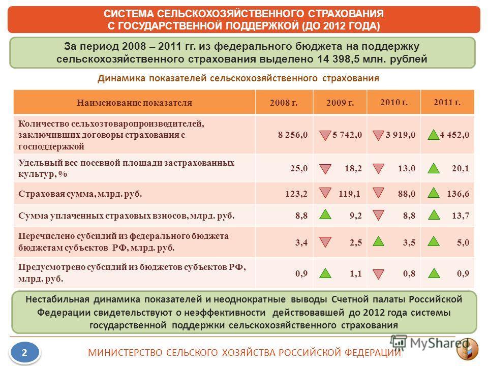 СИСТЕМА СЕЛЬСКОХОЗЯЙСТВЕННОГО СТРАХОВАНИЯ С ГОСУДАРСТВЕННОЙ ПОДДЕРЖКОЙ (ДО 2012 ГОДА) Наименование показателя2008 г.2009 г.2010 г.2011 г. Количество сельхозтоваропроизводителей, заключивших договоры страхования с господдержкой 8 256,05 742,03 919,04